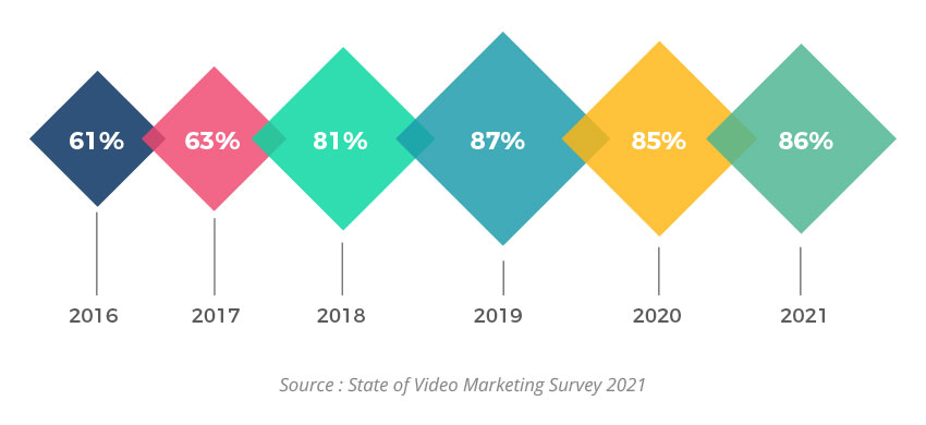 video is the future - state of video marketing survey results for 2021