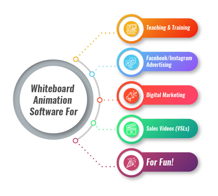 Whiteboard Animation Software diagram.
