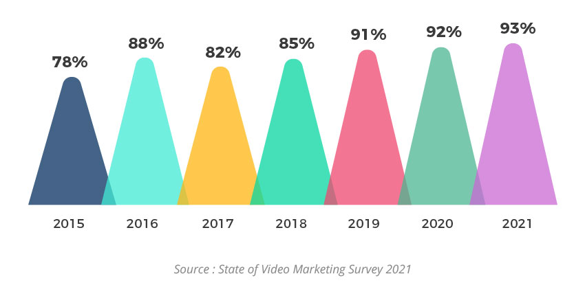 positive return on investment - state of video marketing survey results for 2021