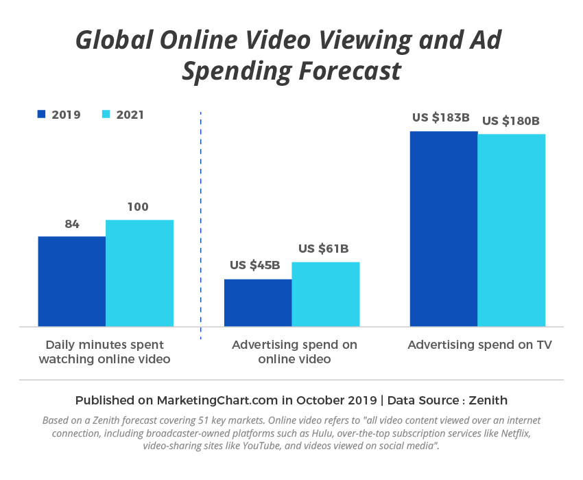 Global online video viewing and ad spending forecast chart