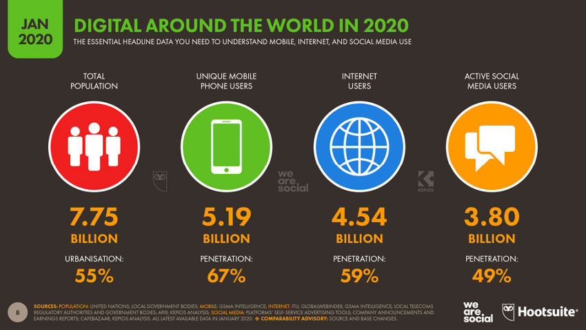 digital around the world in 2020 viewership graphic